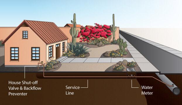 water servicel line